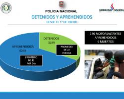 POLICÍA NACIONAL PRESENTA RESUMEN DE PROCEDIMIENTOS