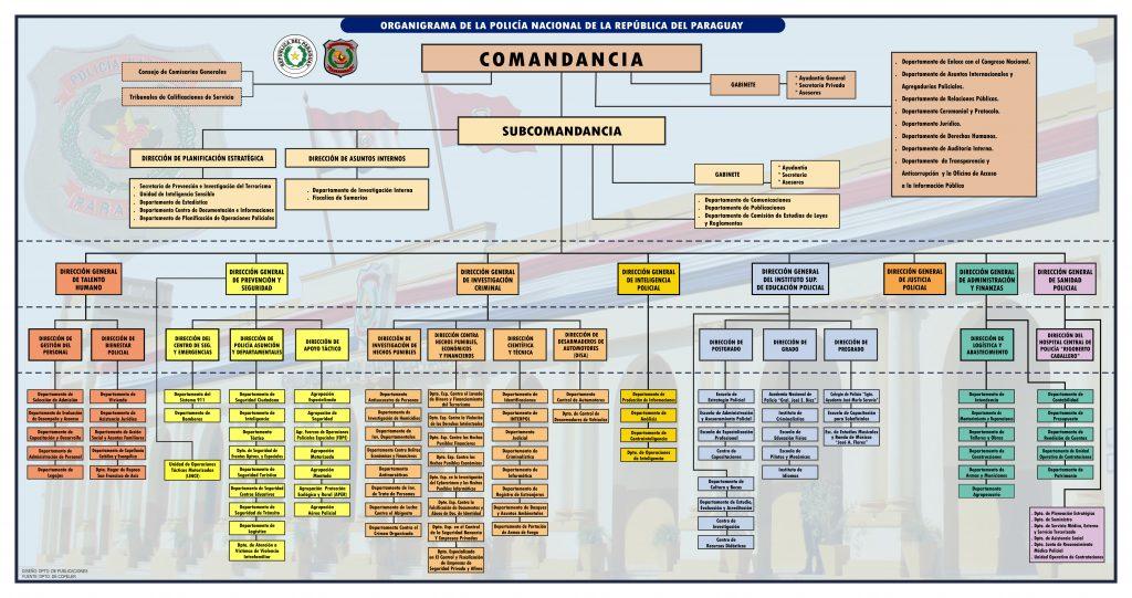 Organigrama institucional polic a nacional for Ministerio del interior transparencia
